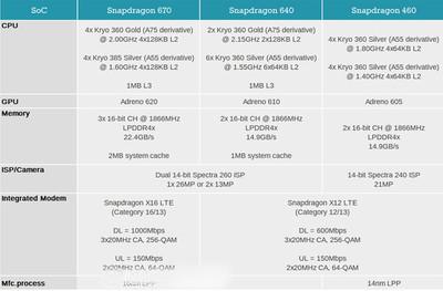 Процессора Snapdragon 670, 640 и 460 – названы спецификации