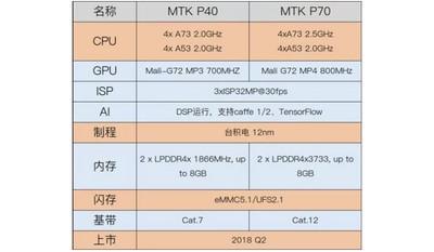 Подробности о чипах MediaTek Helio P40 и Helio P70