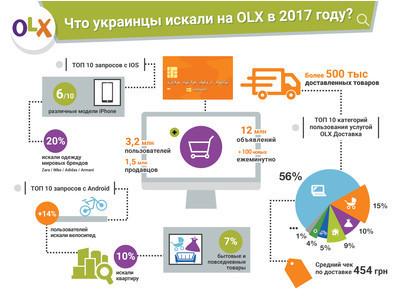 Что искали украинцы на OLX в 2017