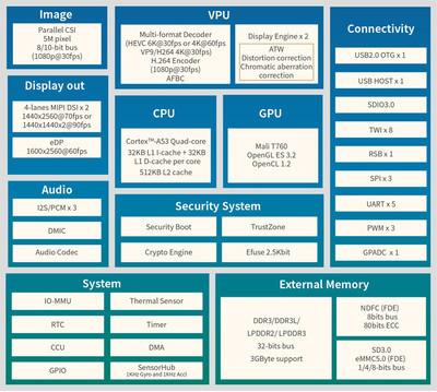 Представлен процессор Allwinner VR9 для шлемов виртуальной реальности