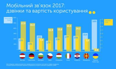 Как абоненты в разных странах используют телеком-услуги