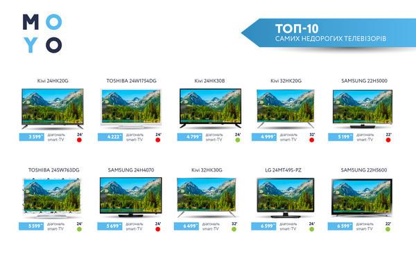 Топ-10 самых доступных телевизоров с DVB-T2