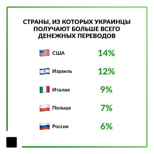 Более половины международных переводов в Украину идет через ПриватБанк