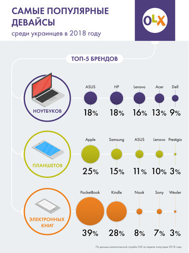 Народный выбор: девайсы, популярные среди украинцев в 2018