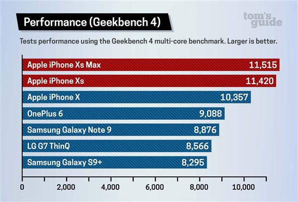 Новые смартфоны iPhone в тестах оказалась круче всех Android-дов