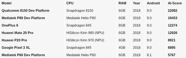 Флагманский процессор Qualcomm Snapdragon 8150 – названа дата анонса