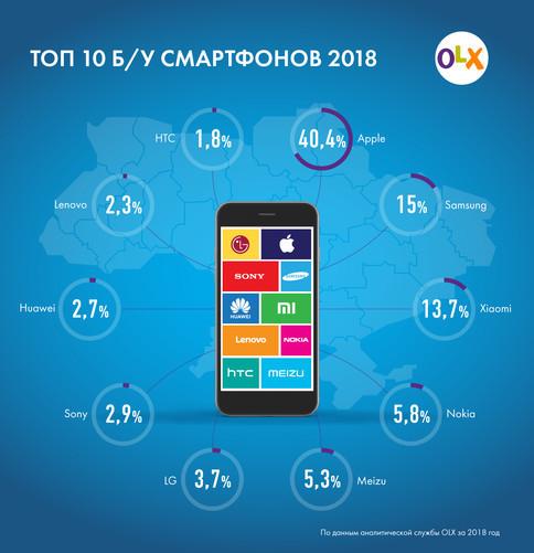 Спрос на айфоны упал: составлен рейтинг б/у смартфонов 2018