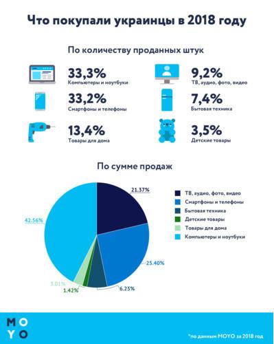 Какую технику покупали украинцы в 2018 году