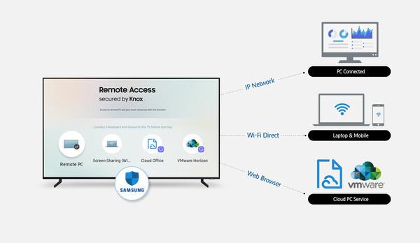 Samsung представляет функцию удалённого доступа Remote Access