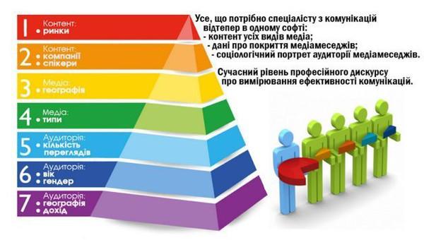 NOKS FISHES запускает Pyramid для исследования аудитории медиаконтента