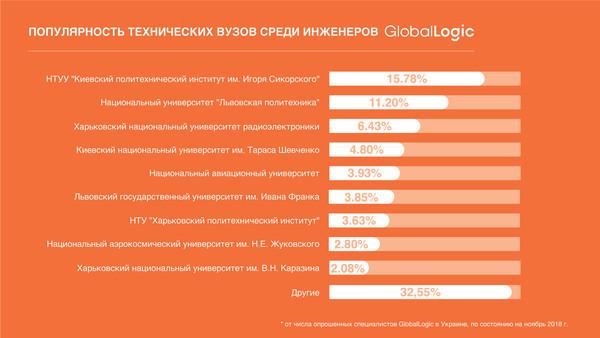 GlobalLogic оценила популярность украинских технических вузов среди инженеров