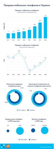 Украинцы в 2018 году потратили 30 млрд гривен на мобильные телефоны