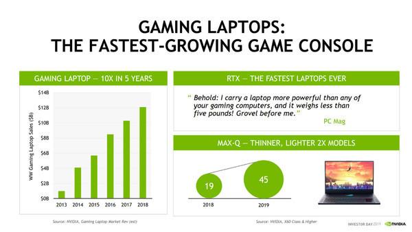 рынок игровых ноутбуков вырос в 12 раз за 5 лет