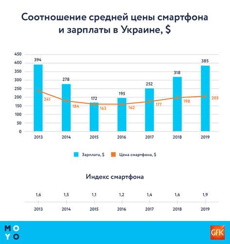 В Украине подсчитали