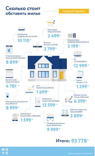 Сколько стоит обставить жилье техникой
