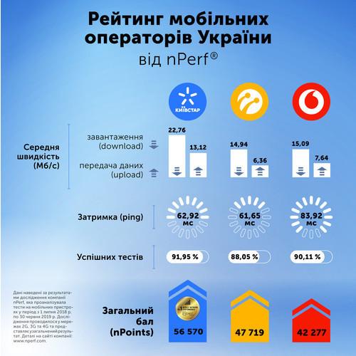 Исследование подтвердило высокую скорость мобильного интернета Киевстар