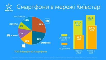 Количество 4G-смартфонов в сети Киевстар превысило 10 млн