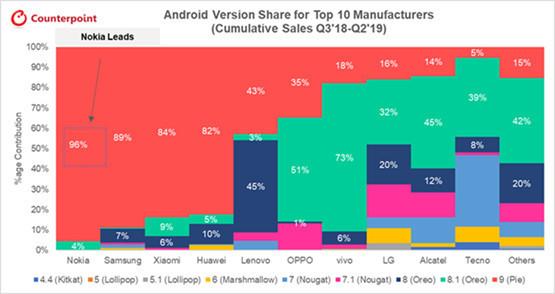 Смартфоны Nokia возглавили глобальный рейтинг обновления ПО и безопасности