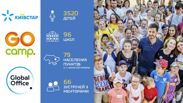 Киевстар и Global Office обучили 3500 школьников культуре предпринимательства