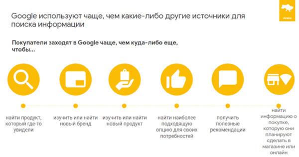 Как украинцы используют инструменты Google для совершения покупок