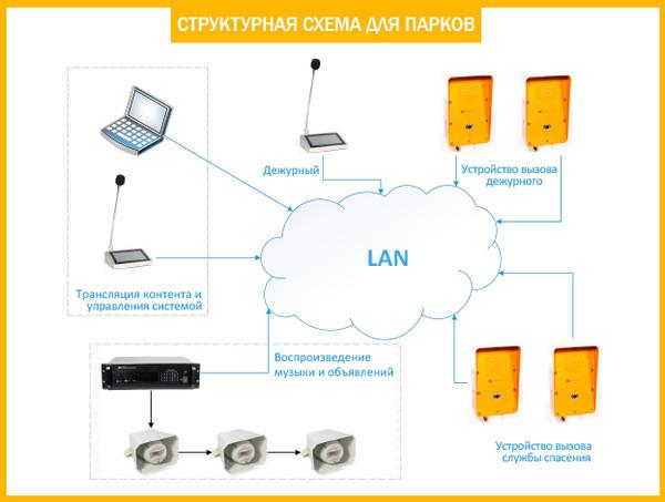 IP система оповещения и интерком связи ITC