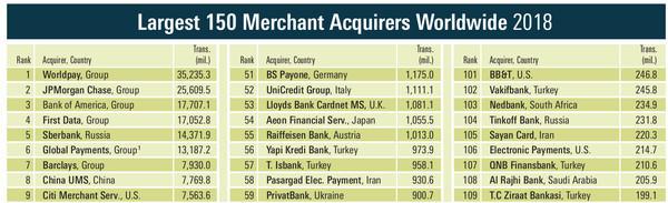 ПриватБанк вошел в топ-100 крупнейших мировых банков-эквайеров