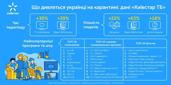 Что смотрят украинцы на карантине: данные
