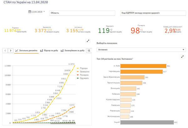 GigaCloud бесплатно разместил на своих ресурсах модуль для анализа COVID-19