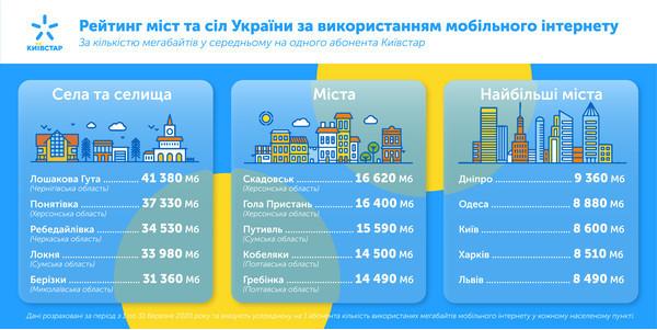 Рейтинг: в каких городов и сел, где 4G используют активнее всего