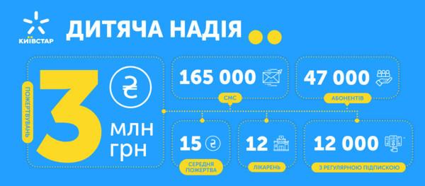Абоненты Киевстар собрали 3 миллиона гривен для помощи детским больницам