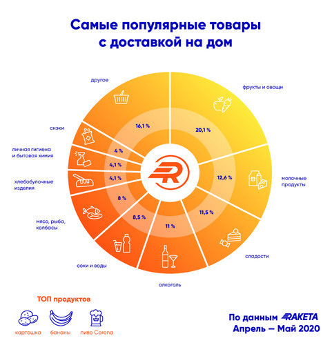 У Raketa рассказали, какие продукты чаще всего покупают через курьеров