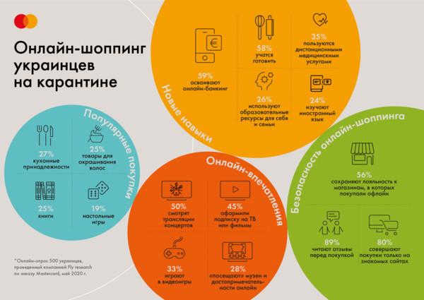 На 43% больше украинцев покупают товары первой необходимости в интернете
