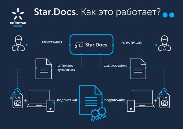 Киевстар первым на рынке представляет мобильное приложение для документооборота