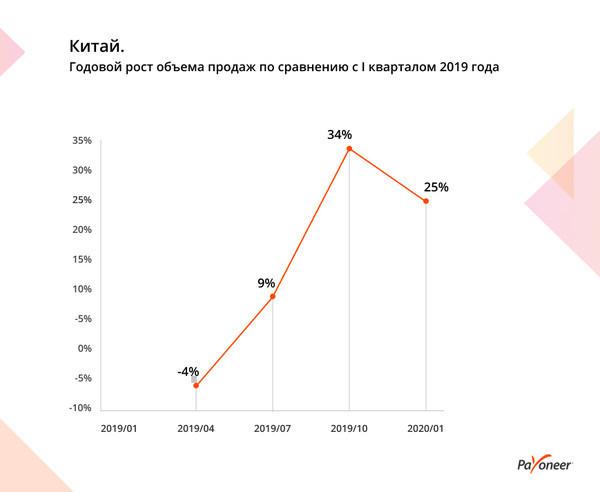 Как коронавирус повлиял на рынок e-commerce в мире