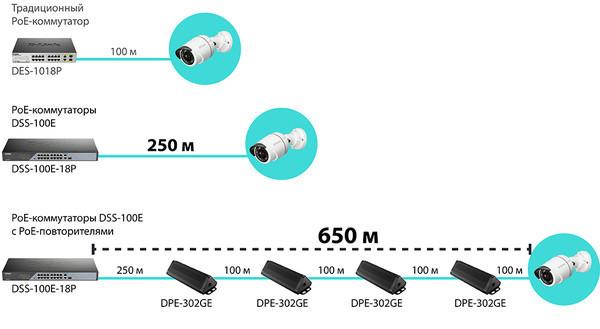 D-Link представляет серию коммутаторов DSS-100E с увеличенной дальностью PoE