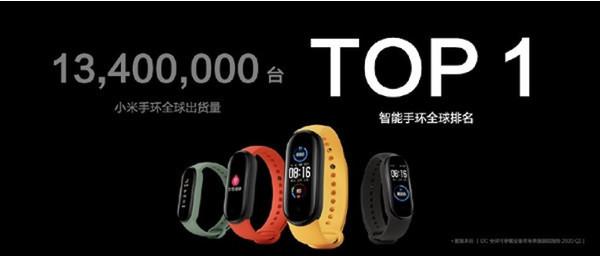 Xiaomi по-прежнему лидирует на рынке умных браслетов