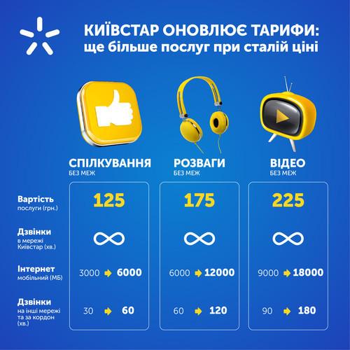 Тарифы Киевстар: вдвое больше услуг без изменения стоимости