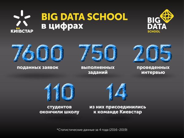 Big Data School 5.0: восемь опытных менторов будут обучать работать с Big Data