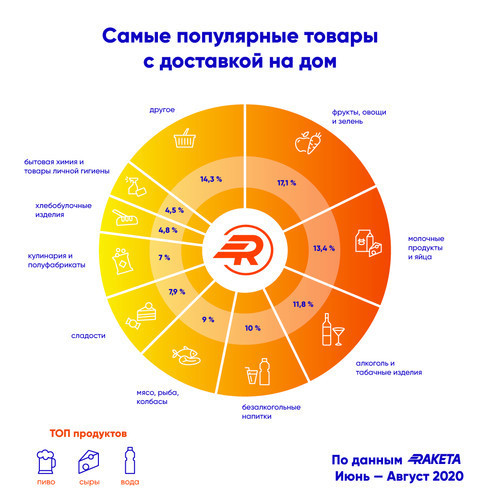 Что заказывали украинцы этим летом - статистика Raketa