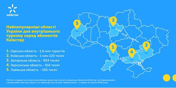 Big Data Киевстар: количество внутренних туристов в 2020 году уменьшилось на 17%