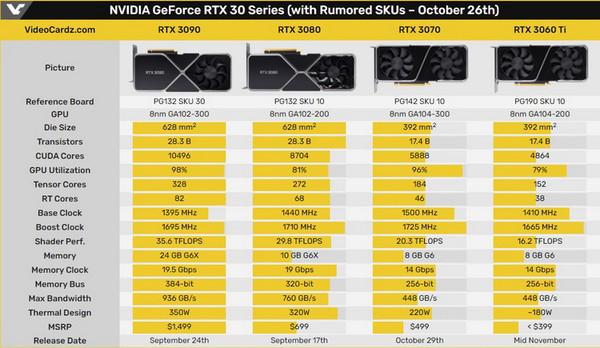 В Китае стартовали предзаказы на GeForce RTX 3060 Ti