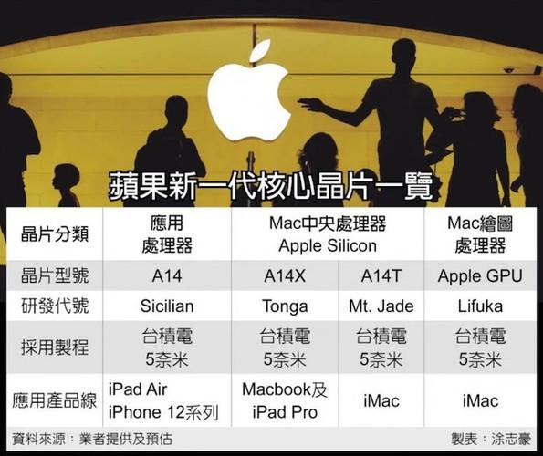 Компьютер Apple iMac с ARM-процессором A14T выйдет в первой половине 2021 года