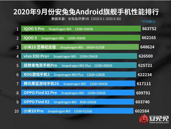 Xiaomi Mi 10 Ultra потерял звание самого быстрого Android-смартфона