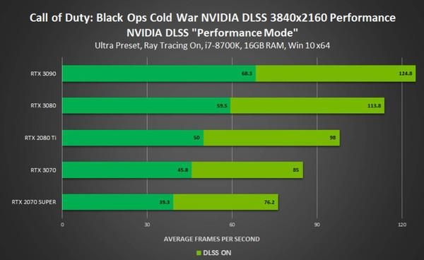 4 игры стали быстрее с NVIDIA DLSS, Fortnite получает новую карту Deathrun