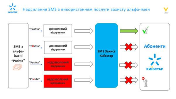 Киевстар внедрил уникальный для Украины сервис блокировки фишинговых SMS