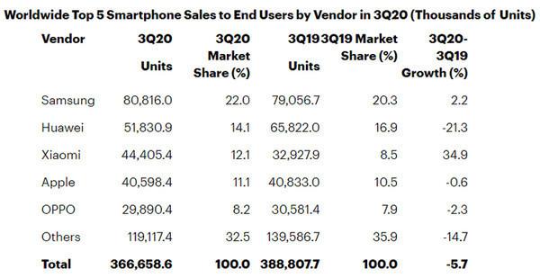 Xiaomi обогнала Apple и стала третьим по величине поставщиком смартфонов в мире
