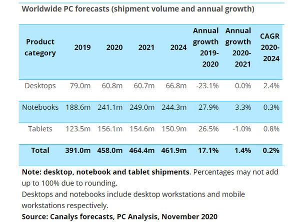 Мировой рынок компьютеров по итогам текущего квартала вырастет на треть