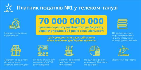 Киевстар - плательщик налогов №1 в отрасли связи