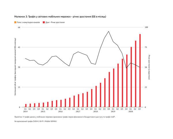 Свыше 1 млрд человек будут жить в зоне действия сетей 5G к концу 2020 года