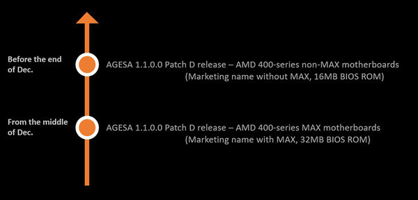 Обновление прошивки всех материнских плат MSI с чипсетами AMD 400-й серии